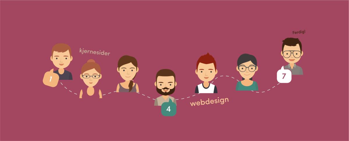 7 trinn for å lage nettsiderselv