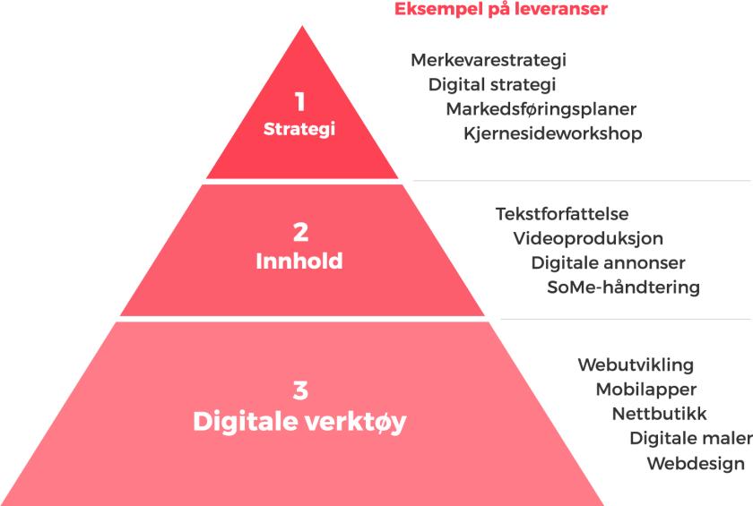 1. Strategi 2. Innhold 3. Digitale verktøy